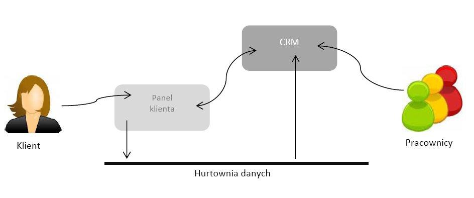 intergracja-crm-hurtowni-danych.jpg