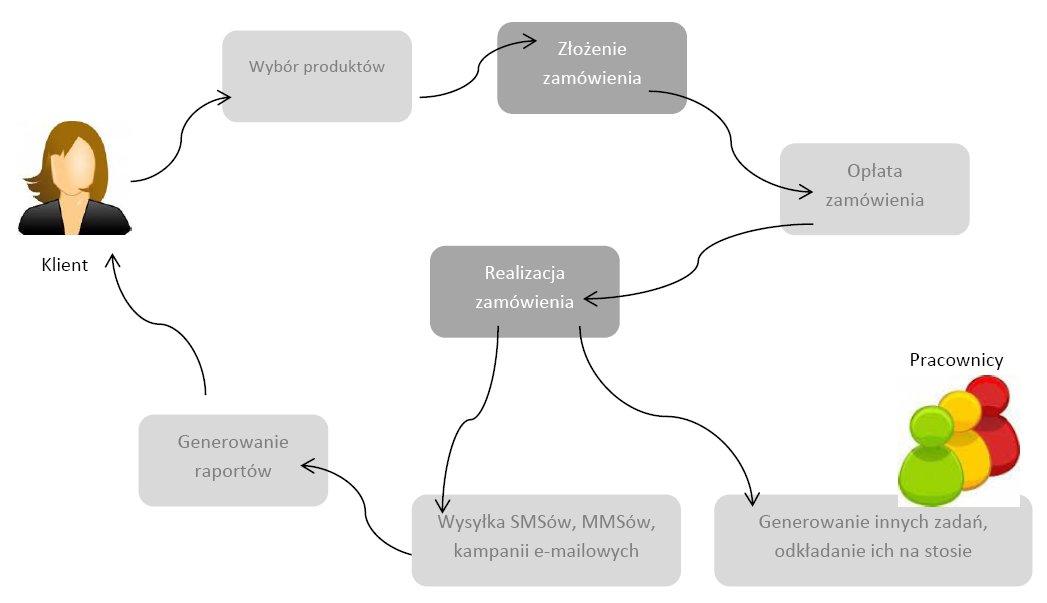 System finansowy - komunikacja